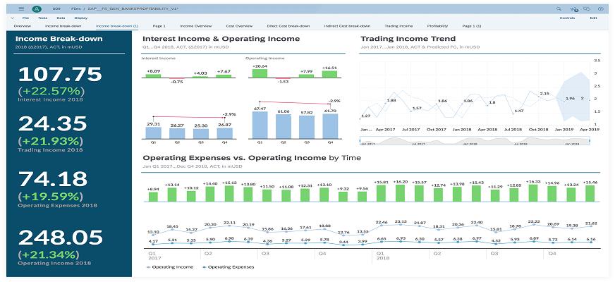 SAC analytics Cloud- BI